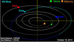 eros map asteroid 433 eros orbit map page 3 pics about space