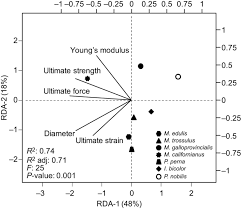 interspecies comparison of the mechanical properties and