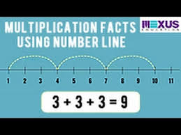 learn multiplication facts using number line youtube