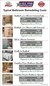 home remodeling costs in kalamazoo mi
