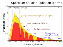 Visible Light Spectrum Wavelength Visible Light Is There A Physical Reason For Colors To Be