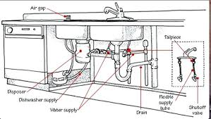 Moen Faucet Parts Warranty Moen Kitchen Faucet Warranty Moen Kitchen Faucet Parts Diagram