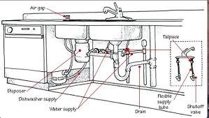 kitchen sink faucet parts names moen warranty aerator kwc drain