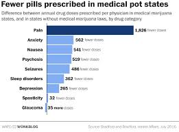Medical Marijuana Legal States Map by One Striking Chart Shows Why Pharma Companies Are Fighting Legal