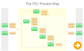 iso map it process maps a fresh approach to implementing itil and iso 20000