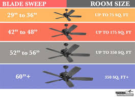 how to select a ceiling fan how to size a ceiling fan 5 ceiling fan buying guide how to