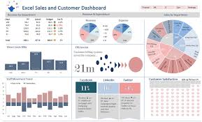 Free Excel Sales Dashboard Templates Excel Dashboards Excel Dashboards Vba And More