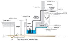 Basement Sump Pit Design