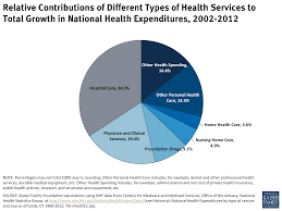 relative contributions of different types of health services to