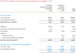 annual report 2011 chapter 8 financial statements