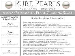 Hole In One Certificate Template Pearl Grading What You Need To Know