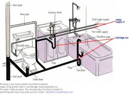Home Design Diagram Awesome Home Plumbing Design Images Interior Design Ideas