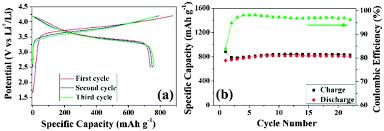 si ge b b dos la route chemical synthesis of porous hierarchical ge sn binary composites