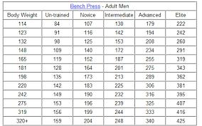 Rep Chart For Bench Press 225 Bench Press Chart Socialmediaworks Co