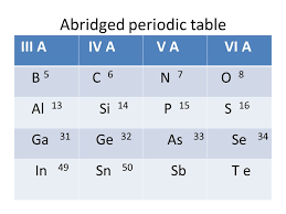where are semiconductors on the periodic table semiconductors silicon bond model electrons and holes ppt download