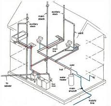 Plumbing Rough by 57 Best Mechanical Troubleshooting Images On Pinterest