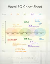 vocal eq cheat sheet for sound recording and such clever