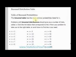 Binomial Probabilities Table How To Read The Binomial Distribution Table Youtube