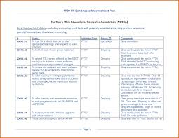 improvement report template continuous improvement plan template gallery exle