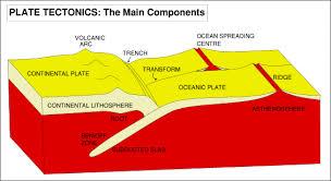 plate tectonics geological aspects