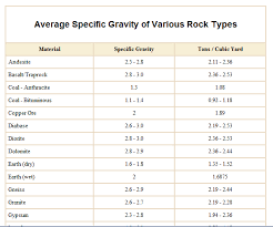 Gravity Table Rock Property Tables For Specific Gravity Density And Porosity