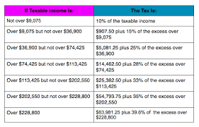 Irs Tax Withholding Tables Irs Announces 2014 Tax Brackets Standard Deduction Amounts And More