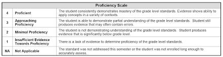kindergarten progress report template elementary report cards david douglas school district rc proficiencylevel0117