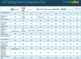 help desk software comparison chart new chart compares feature availability across 9 a b testing