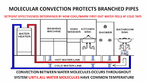 circulation pump for water heater how to prevent frozen water pipes