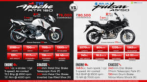 gallery of tvs apache rtr 160