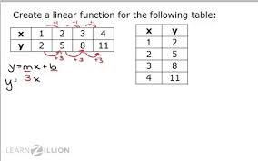 writing linear equations from a table construct linear functions from tables learnzillion