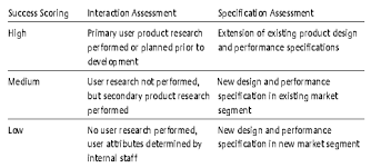 calculated risk a framework for evaluating product development