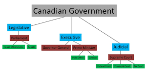 Cabinet Executive Branch Sst1772 Government Of Canada Executive Branch