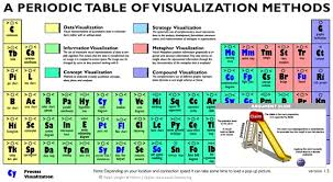 Why Was The Periodic Table Developed Visualization Is Not Periodic Period