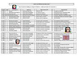 sujet cap cuisine récap cap pâtissier de tous les sujets de 2009 à 2012 épreuve