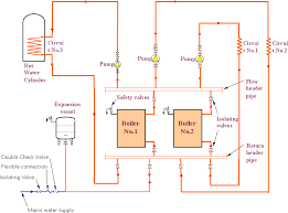 pressurised heating systems