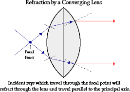 Light Travel Refraction By Lenses