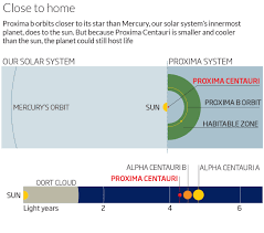 How Long Does It Take To Travel A Light Year Proxima B Earth Like Planet Spotted Just 4 Light Years Away New