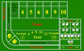 Craps Table Odds Craps Guide Casino Craps Guide For Beginners