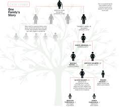 Trees And Their Meanings by 4 Generations 1 Mutation A Family History With Fragile X