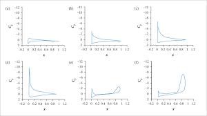aerodynamics of harmonically oscillating aerofoil at low reynolds