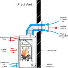 How To Install Gas Logs In Existing Fireplace by Direct Vent Gas Fireplace Venting Explained Direct Vent Gas