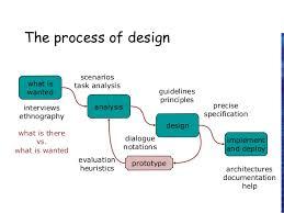 human interface design interaction design process in human computer interface human computer