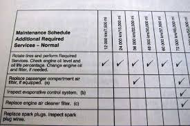 2008 ford f150 maintenance schedule for 2012 chevrolet sonic term road test