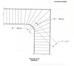 Irc Handrail Requirements Please Help Me Design Foyer Staircase Diagrams Included Within