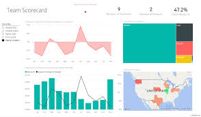 customer profitability sample for power bi take a tour power bi