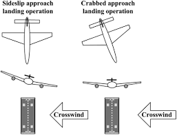 take off and landing using ground based power simulation of
