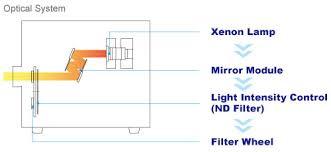Monochromatic Light Max 303 Xenon Light Source 300w Asahi Spectra Usa Inc