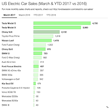 Writing A Bill Of Sale For A Used Car by Why Do High End Tesla Model S U0026 X Dominate Us Electric Car Sales
