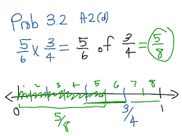 multiplying fractions using a visual number line math